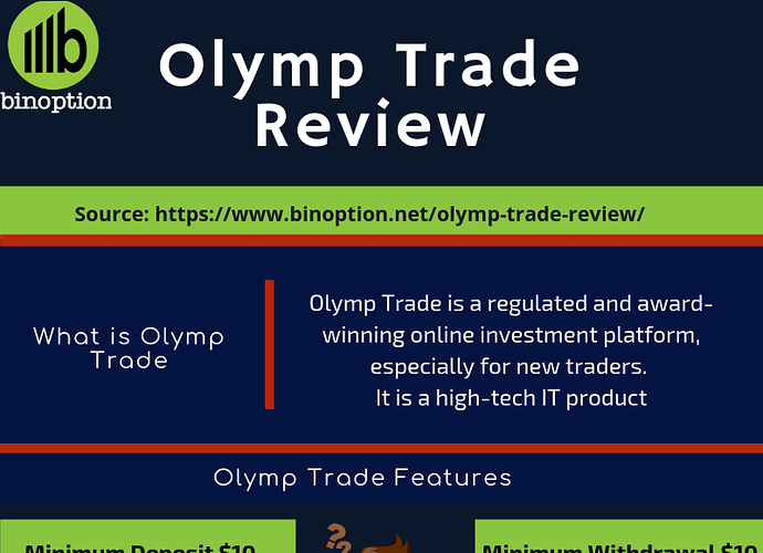 Olymp Trade Infographic