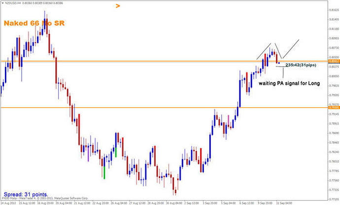Babypips forex price action