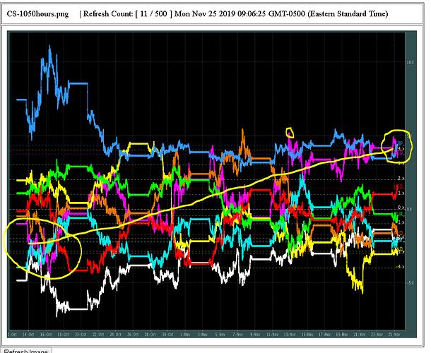 CS-NZD-6week-trend