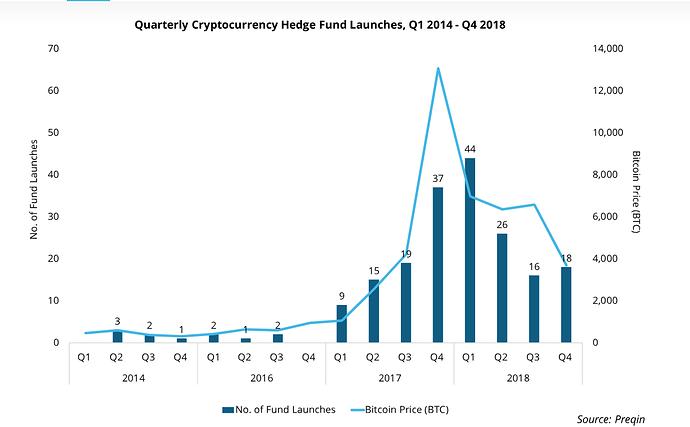 hedge funds adoption of cyrptos