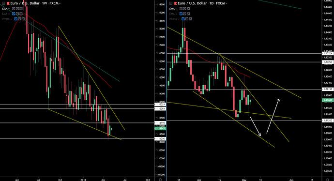 EUR-USD 5-5-19