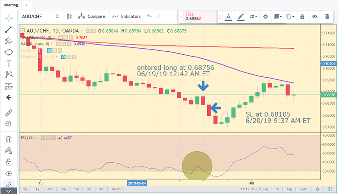 AUDCHF RSI Rollercoaster 2019 0619