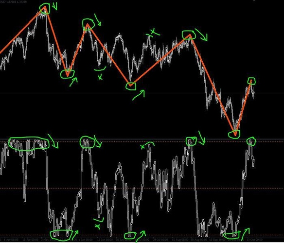 STOCHASTIC-indicator and the ZIGZAG-indicator! Know the