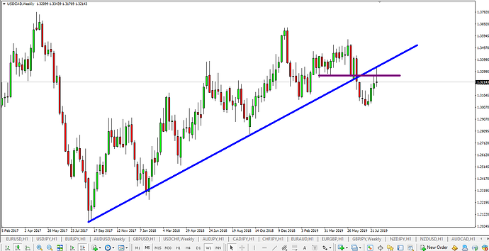 USD CAD W 11 August double bottom
