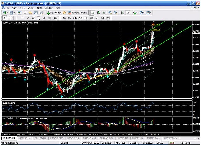 gmma chart