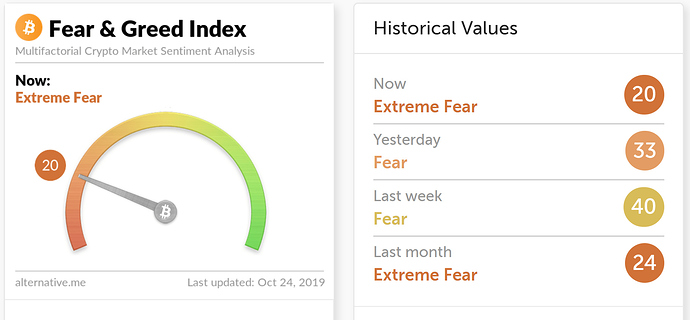 Greed and Fear index 2