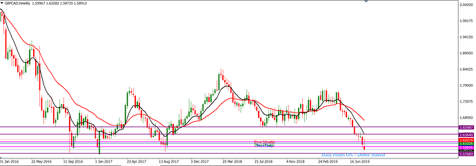 GBPCAD_August_11,_2019_W1