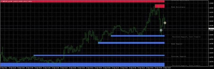 Simple and profitable forex system