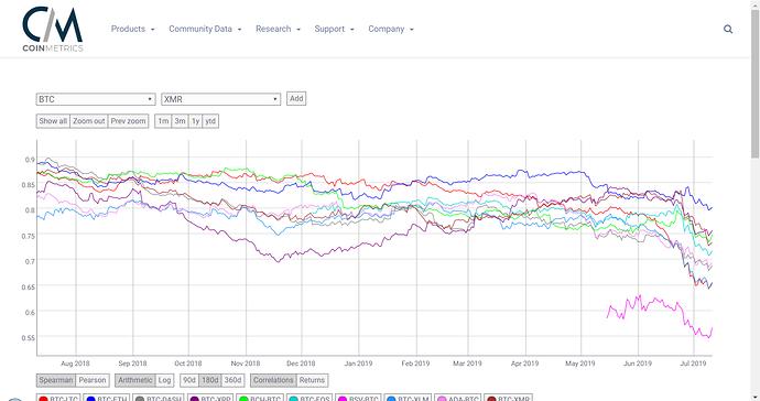 crypto correlations