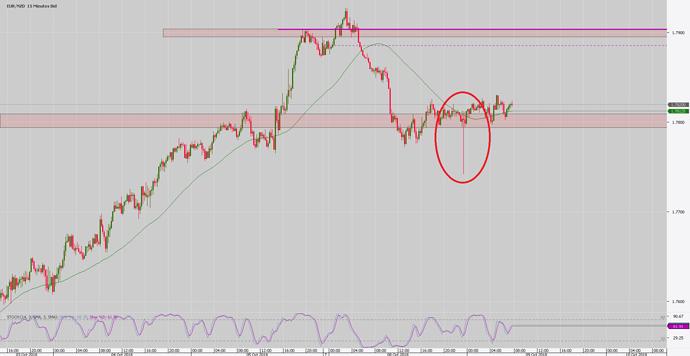 Chart_EUR_NZD_15 Mins_snapshot081018
