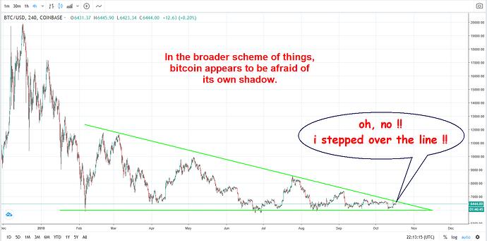 Bitcoin - excitement - 2