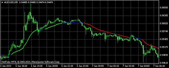 Moving Average Slope Angle Indicator Free Forex Trading Systems
