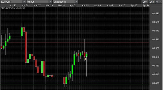 Different H4 and H8 candlestick chart at FXCM than others - Broker