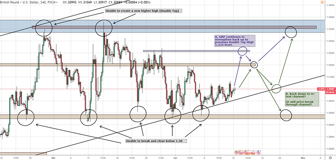 GBPUSD 15th April - 1 Hour 2