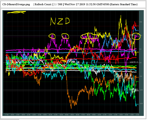 CS-NZD-predict-weaken-on-News