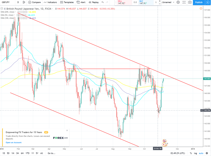 GBPJPY 2018 1106 daily