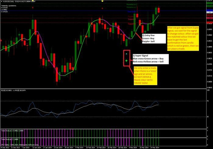 ABC Daytrading System [100++ pips/trade] - Free Forex