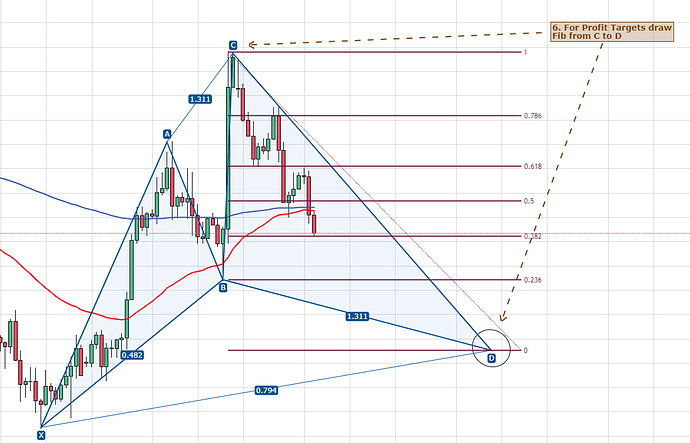Cypher Pattern GBPUSD 6