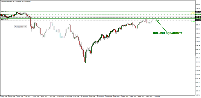 US500IndexDaily2