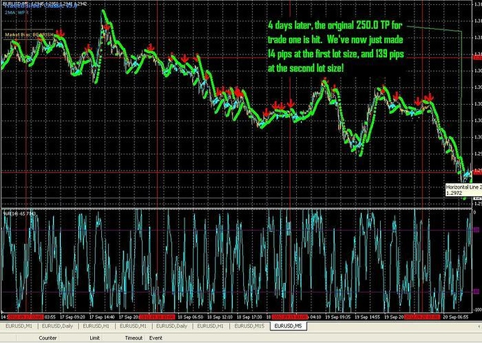 High Risk Never Fail System Free Forex Trading Systems