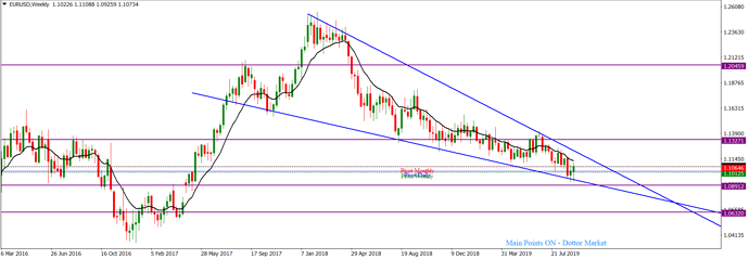 EURUSDWeekly_September 15, 2019
