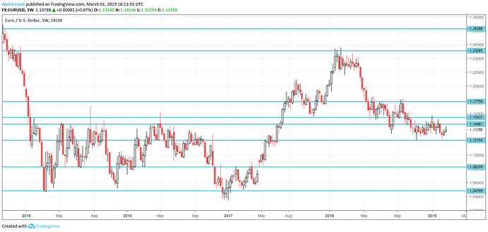 S r lines forex