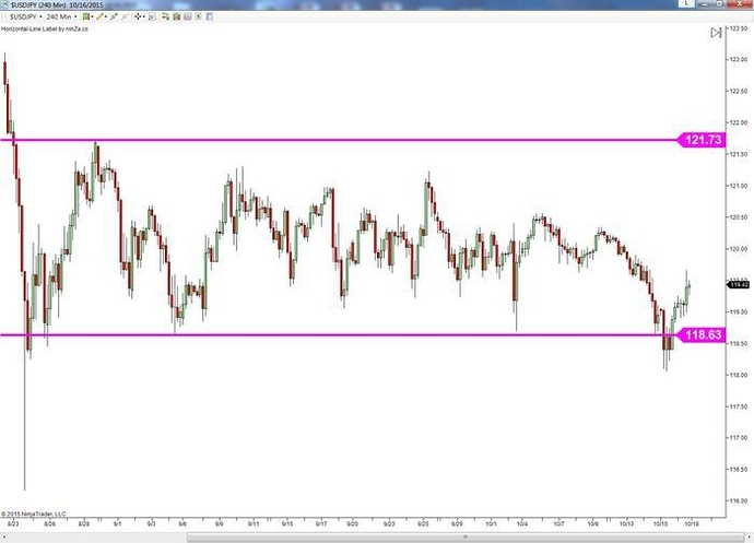 Trading key levels in forex