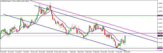 GBPUSDWeekly_XAUUSD (Down), October 13, 2019