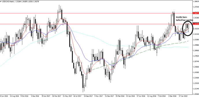 USDCAD 25 March