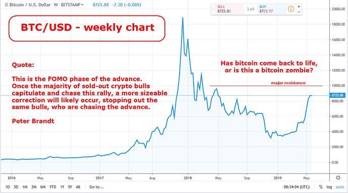 Bitcoin - back to life