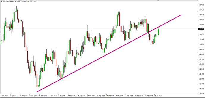 USDCAD not triggered