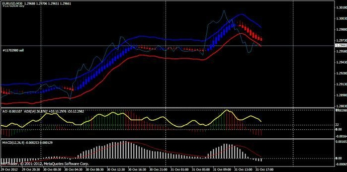 Forex My Passion - Ashi Strategy (Intraday & Scalping) - Free Forex