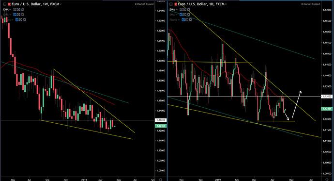 EUR-USD 4-21-19