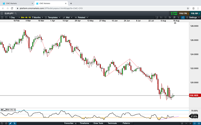 EUR:JPY DAY