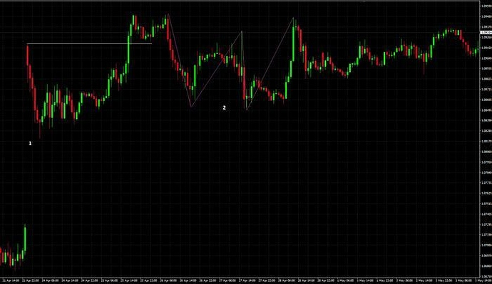 Putting things together - Trade Journals - BabyPips com Forex