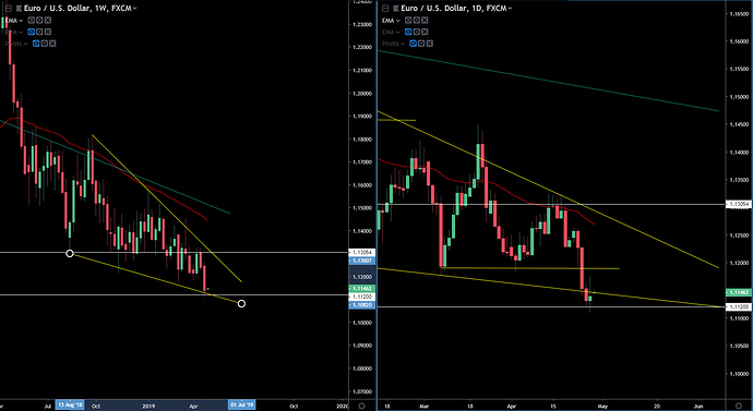 EUR-USD 4-28-19