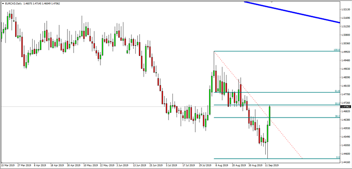 EUR CAD - Daily