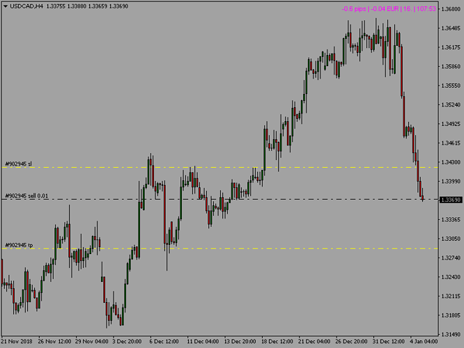 usdcad4h