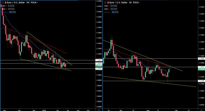 EUR-USD 5-26-19