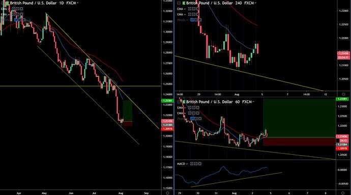 GBP-USD 8-04-19