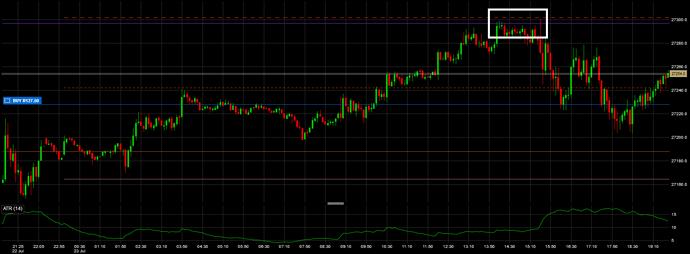 chartsSnapshot Dow Futures 5m 23072019 2033 1
