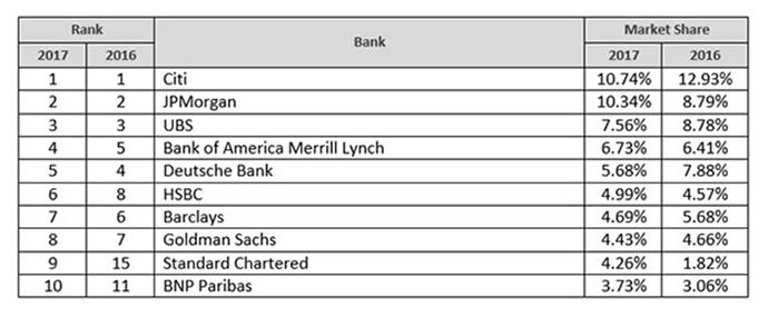 Banks market share 2017