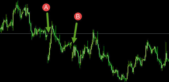 What is gapping in forex