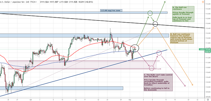 USDJPY Tech Analysis 4 hour closer