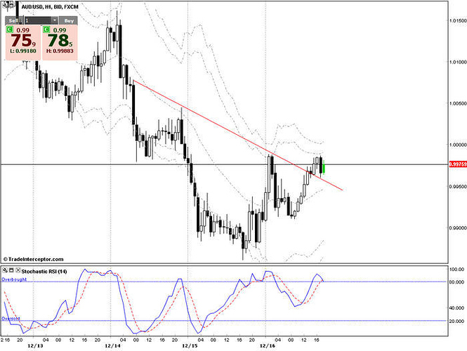 Head Shoulders Pattern H1 AUD USD