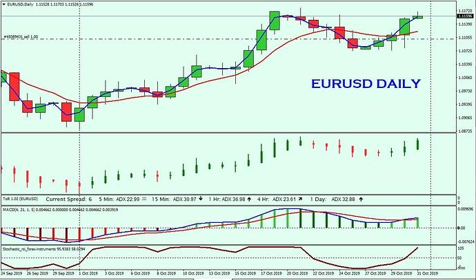 EURUSD Daily 31st Oct