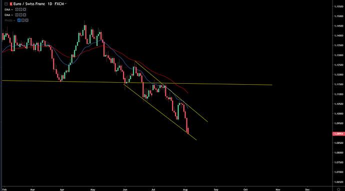EUR-CHF 8-04-19