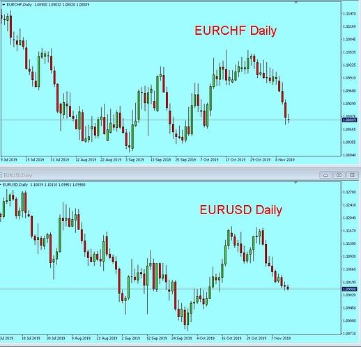 EURUSD_EURCHF