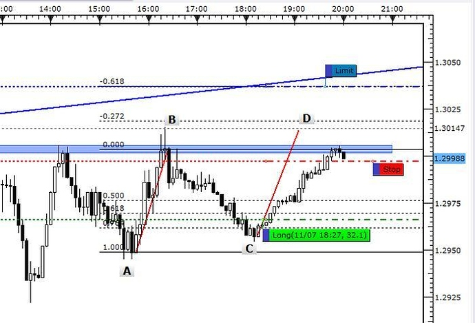top down analysis forex pdf