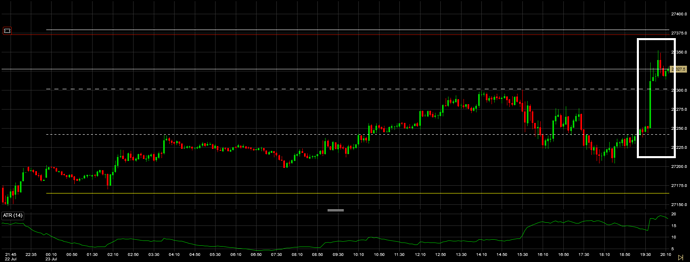 chartsSnapshot Dow Futures 5m 23072019 2034 2